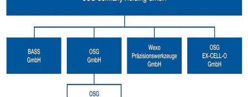 Die Neuordnung der OSG-Unternehmensgruppe in Deutschland unter dem Dach der OSG Germany Holding schafft klare Strukturen und Ordnung. Die Verantwortlichen wollen damit Anwendern und Partnern einen noch besseren Service bieten können als bisher. - Bild: OSG