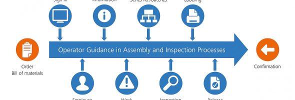 Zeiss: Neues Modul zur Werkerführung von Zeiss Guardus beschleunigt Montageprozesse