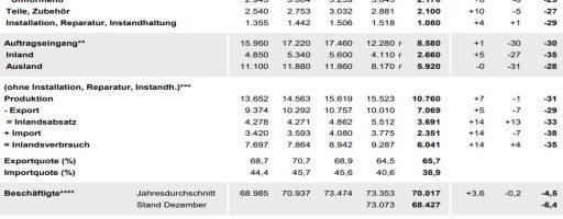 Wichtige Zahlen dWichtige Zahlen der deutschen Werkzeugmaschinenindustrie aus dem Jahr 2020, Es wird deutlich: Die Corona-Krise und andere negative Faktoren haben deutliche Spuren in der Branche hinterlassen. Da kommt ein Produktionszuwachs, wie ihn die Augiren für das laufende Jahr vorhersehen, gerade richtig. Bild: VDW, Quellen: Quellen: Statistisches Bundesamt, Ifo-Institut, VDMA, VDWer deutschen Werkzeugmaschinenindustrie aus dem Jahr 2020, Es wird deutlich: Die Corona-Krise und andere negative Faktoren haben deutliche Spuren in der Branche hinterlassen. Bild: VDW, Quellen: Quellen: Statistisches Bundesamt, Ifo-Institut, VDMA, VDW