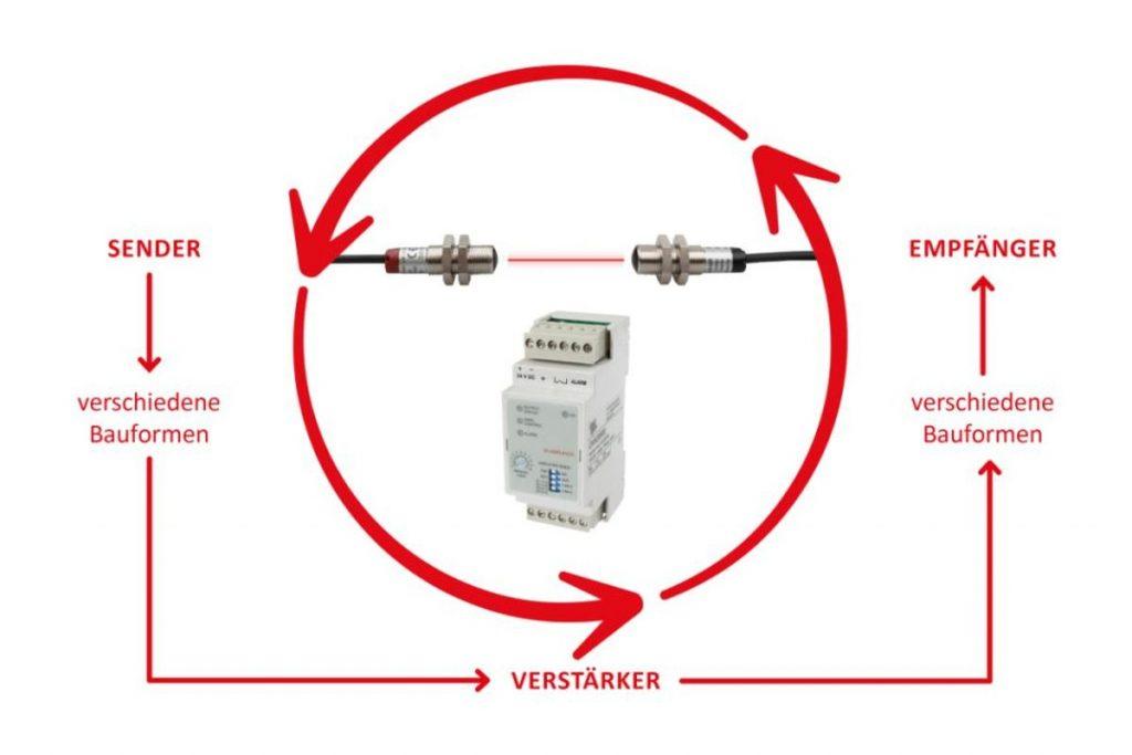 Mit den Hochleistungslichtschranken von ipf electronic lassen sich vielfältige Möglichkeiten realisieren, um eine verlässliche Teil-in-Teil-Erkennung in geschlossenen Gehäusen oder Behältern sicherzustellen - Bild: ipf electronic