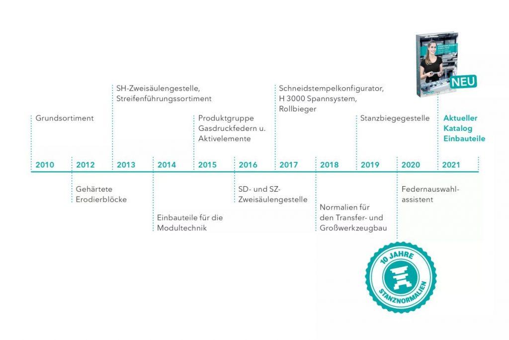 Seit zehn Jahren hat Meusburger neben seinem bewährten Spritzguss-Programm auch Normalien für den Stanzwerkzeugbau im Portfolio. Das Sortiment und die Tools wrden ständig ausgeweitet. Bild: Meusburger