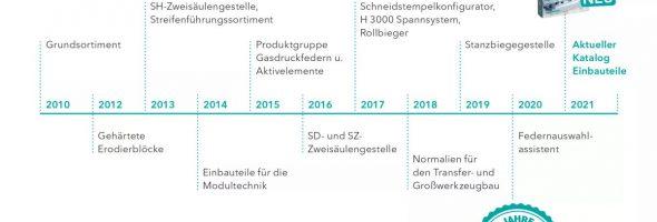Meusburger: Zehn Jahre Normalien für den Stanzwerkzeugbau
