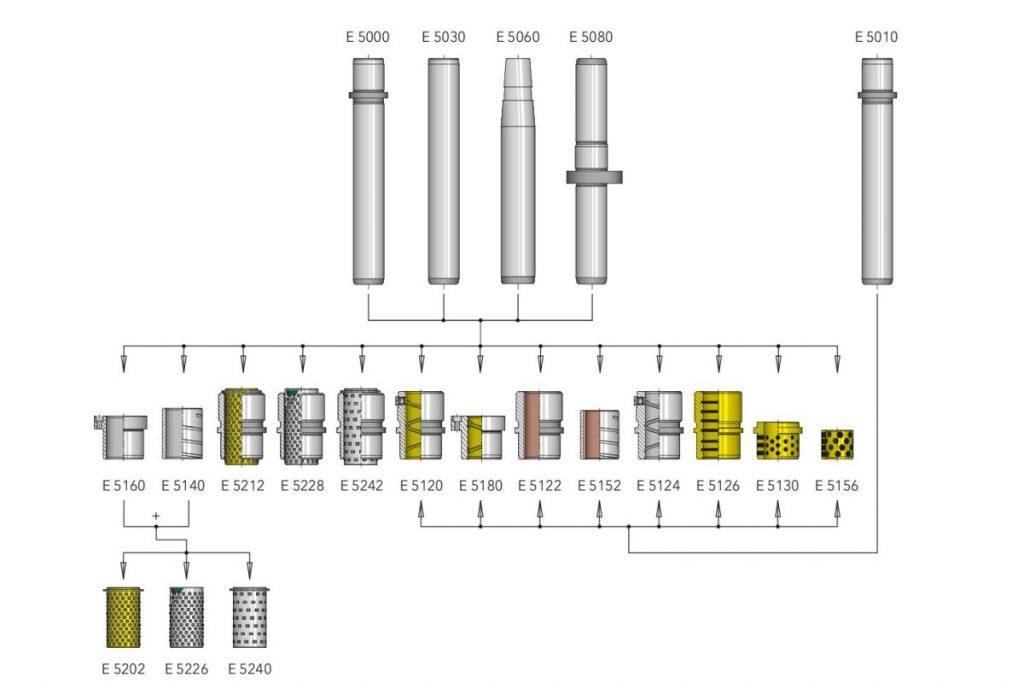 Normalienhersteller Meusburger bietet Hilfe bei der Auswahl der richtigen Führungssysteme für Stanzwerkzeuge. Die einzelnen Elemente sind nach DIN/ISO untereinander kompatibel. Das eröffnet dem Anwender eine hohe Flexibilität. - Bild: Meusburger