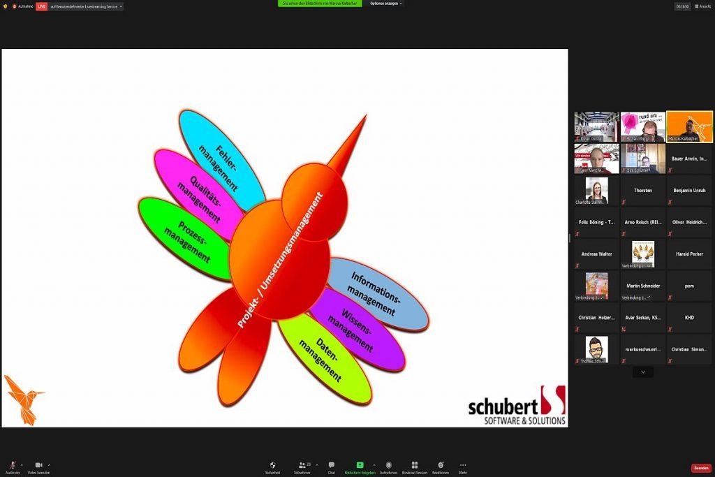 Informationssysteme im Werkzeugbau: Was alles brauche ich für ein Projekt? Von Fertigungsplanung über BDE, MDE, Programmierung, Werkzeuge, Fertigungssteuerung, Daten, Prozesse, Personal und Technologien bis hin zur Nachbetrachtung bildet das System von Hummingbird alle relevanten Faktoren ab und setzt sie auch fürs Umsetzungsmanagement miteinander in Beziehung. - Bild: Pergler Media