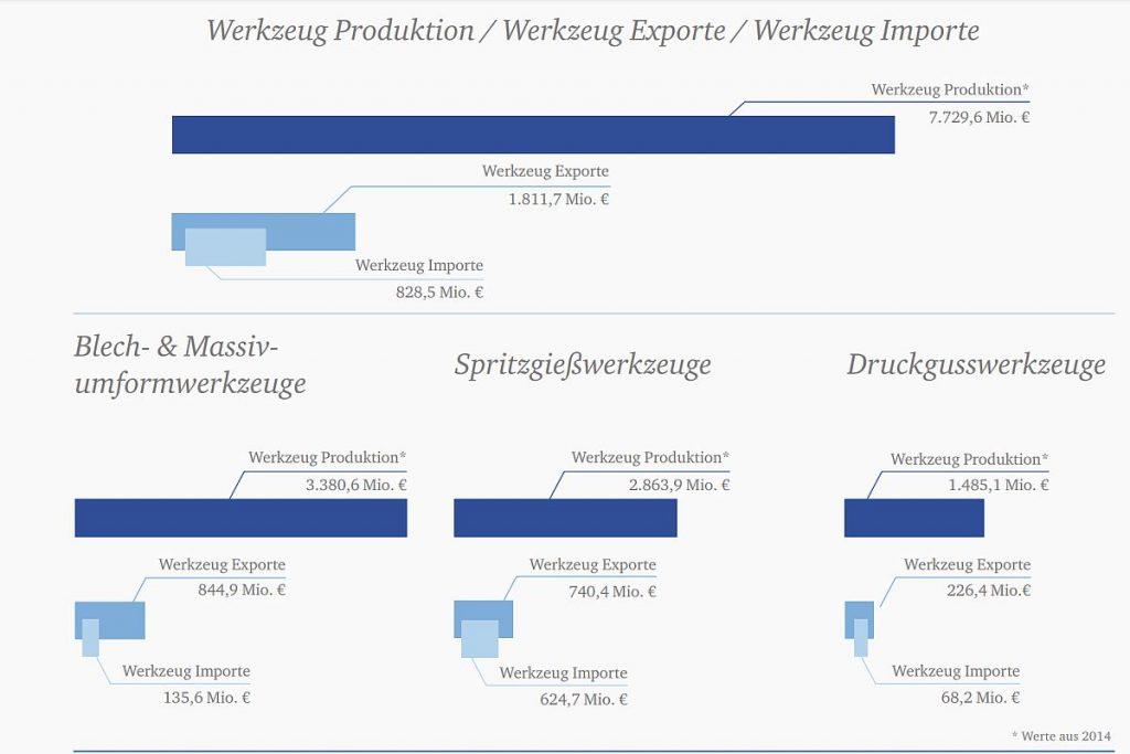 """Zahlen zur Werkzeug- und Formenbaubranche in Japan aus der WBA-Studie """"World of Tooling"""" von 2018. Auch der japanische Markt ist sehr vom Export abhängig. - Bild: Pergler Media"""