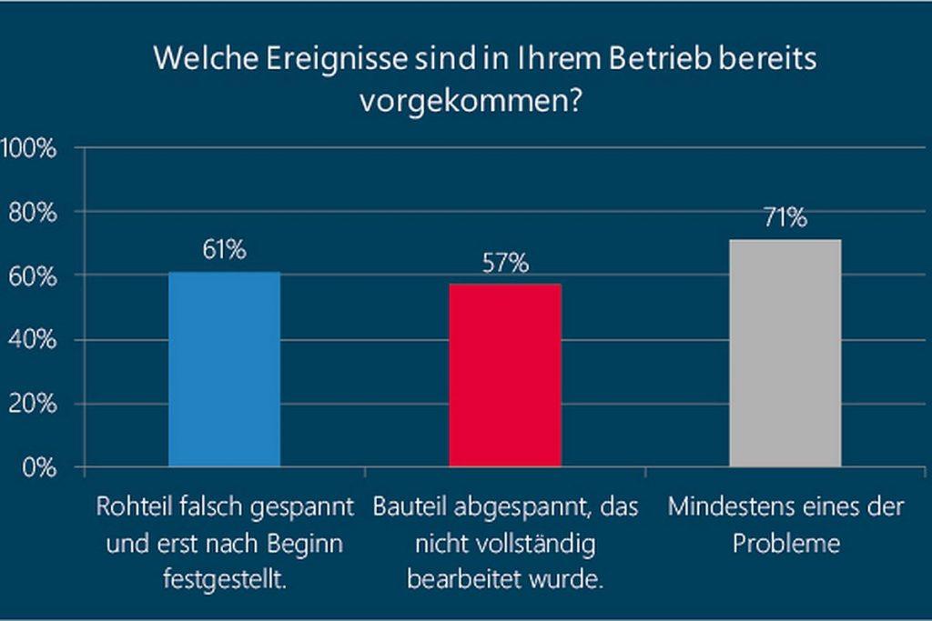 """Eine Umfrage unter den Teilnehmern des Tebis-Webinars """"Messen im Fertigungsprozess"""" im Dezember 2020 zeigt, dass Fehler, die sich mit integriertem Messen im Fertigungsprozess vermeiden lassen, bei den meisten Betrieben vorkommen. - Bild: Tebis"""