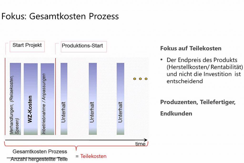 Wenn man die Gesamtkosten im Prozess betrachtet, fällt auf, dass der Invest in ein Werkzeug zum Stanzen, Biegen, Umformen nur ein Faktor unter vielen ist. Allerdings bestimmt die Werkzeugqualität viele weitere Faktoren, die über den wirtschaftlichen Erfolg der Produktion entscheiden. Hans Peter Wöhrle von Agathon sieht daher durchaus Chancen für qualitativ hochwertige Werkzeuge - vorausgesetzt, die Produktion wird in ihrer Gesamtheit betrachtet: Was zählt, sind letztlich die Kosten zur Herstellung des Endprodukts. - Bild: Pergler Media