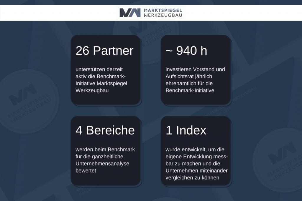 Die MW-Initiatoren ermöglichen den Unternehmen aus der Branche auf anonymer Ebene den Erhalt einer ganzheitlichen und praxisnahen Bewertung der eigenen Wettbewerbsfähigkeit. Dafür wurde ein Index entwickelt, um die eigene Entwicklung messbar zu machen und die Unternehmen miteinander vergleichen zu können. Die Zahlen des Monats Juli 2021 zeigen unter anderem, dass sehr viel ehrenamtliche Arbeit in diesem Projekt steckt. - Bild: Marktspiegel Werkzeugbau